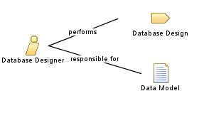 database_designer - Role Of Database Designer